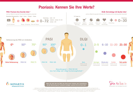 PASI (Psoriasis Area and Severity Index)